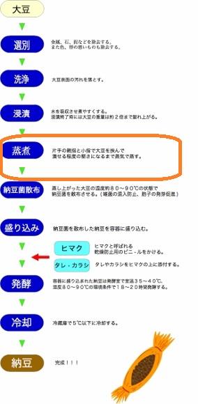 natto (284x580)