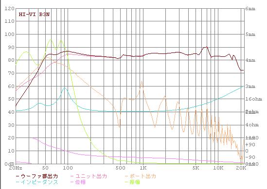 周波数特性のシミュレーション