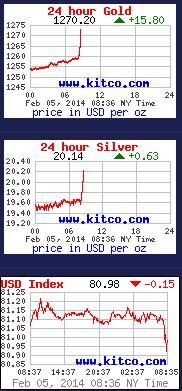 gold silver dollars Feb 5 2014