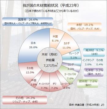 日本の木材需給状況