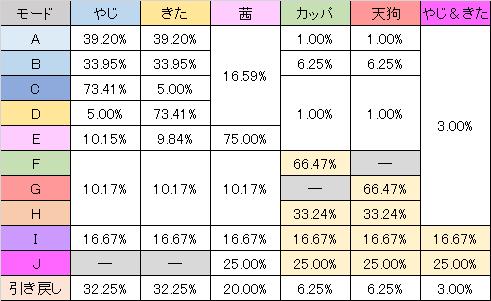 やじきた道中記乙 モード別あっぱれチャンス勝利キャラ抽選