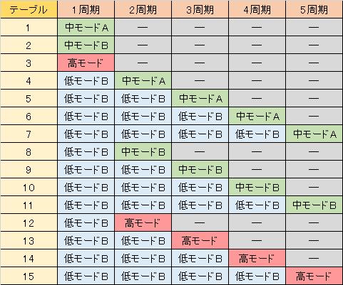 やじきた道中記乙 テーブル別・関所チャレンジ勝利抽選モード振り分け