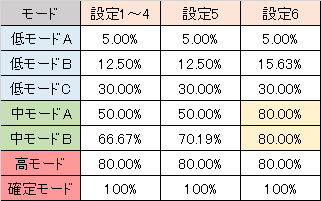 やじきた道中記乙 モード別・関所チャレンジ勝率