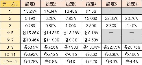 やじきた道中記乙 関所チャレンジ勝利抽選テーブル選択率