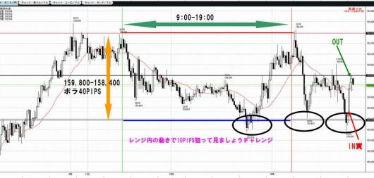 1111チャレンジポンド円