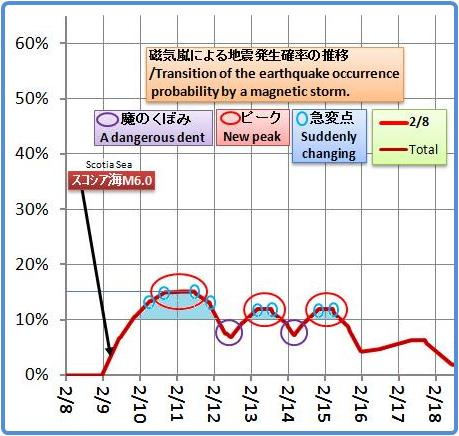 磁気嵐解析1053b24
