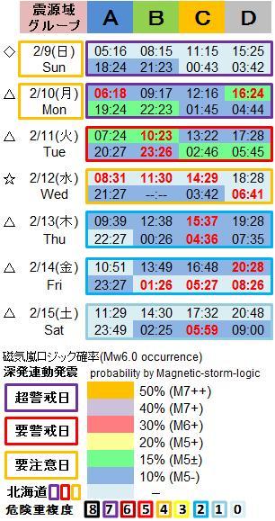 磁気嵐解析1053c24b