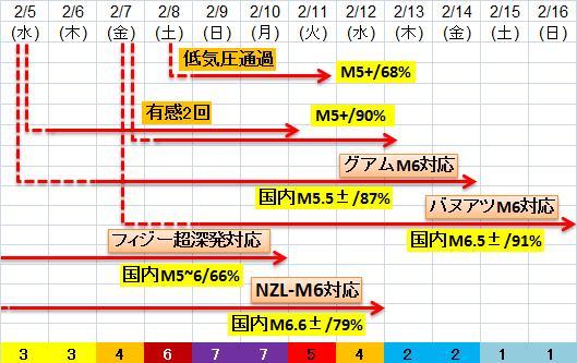 震度の予測433n22n8f