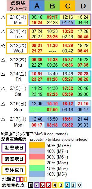 磁気嵐解析1053c25a