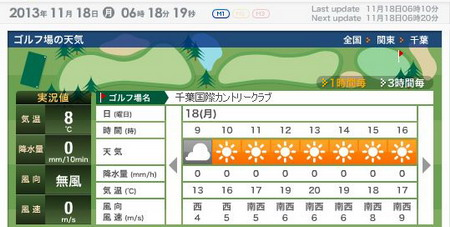 千葉国際天気450w