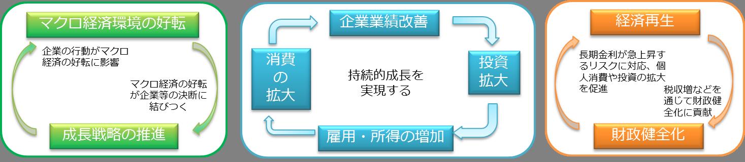 日本再興戦略
