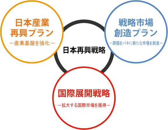 3つのアクションプランg04_1