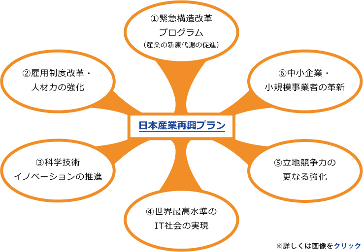 日本作業再興プラン