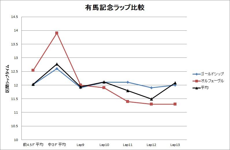 2013宝塚記念03