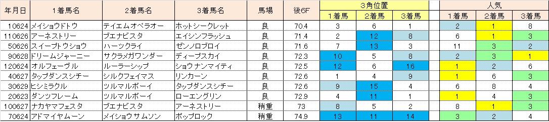 2013宝塚記念10