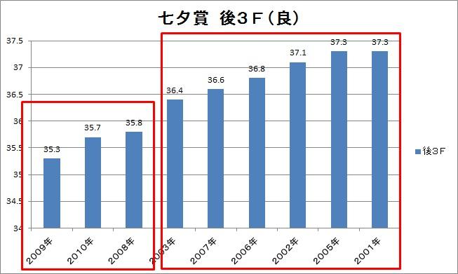 2013七夕賞01