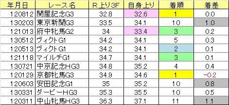2013関屋記念01