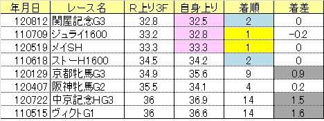 2013関屋記念02