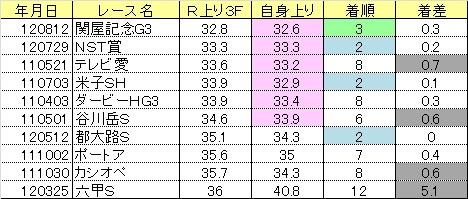 2013関屋記念03