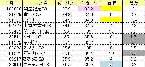 2013関屋記念04