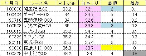 2013関屋記念05