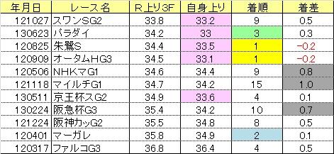 2013関屋記念07