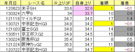 2013関屋記念08