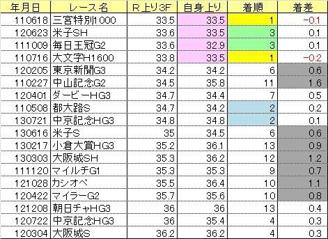 2013関屋記念09