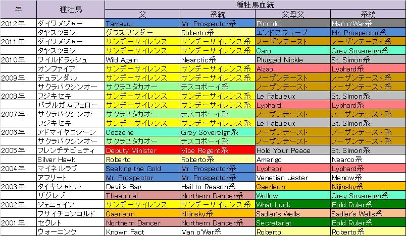 小倉2歳S03