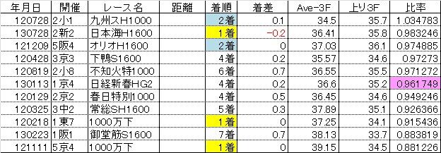 2013新潟記念08