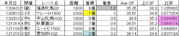 2013新潟記念10