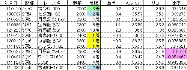 2013新潟記念12
