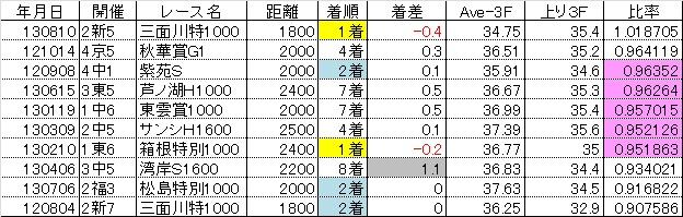 2013新潟記念13