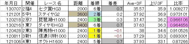 2013新潟記念14
