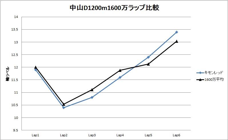 中山D1200