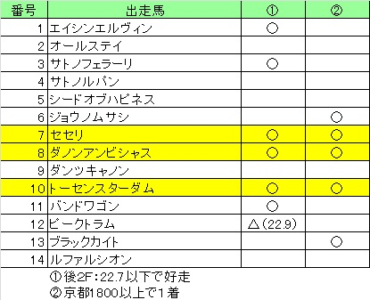 きさらぎ賞01