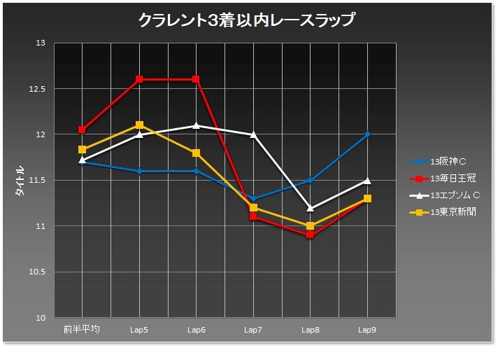 東京新聞杯02