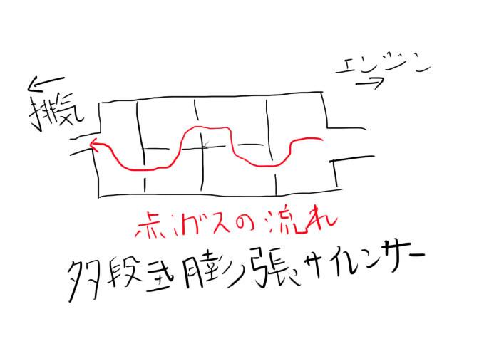 多段式膨張サイレンサー