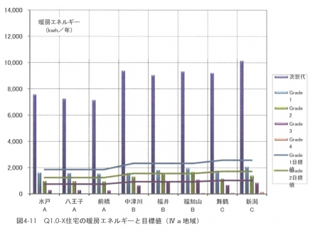 図4-11 Q1.0-X 住宅の暖房エネルギーと目標値(Ⅳa地域)