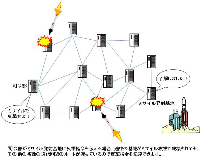 ミサイル攻撃の回避