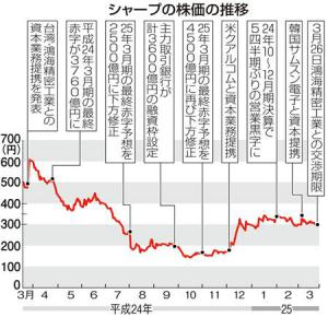 シャープの株価の推移