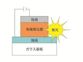 図1  有機ELの発光原理