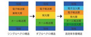 図2 各層の役割を明確して高効率化を図る
