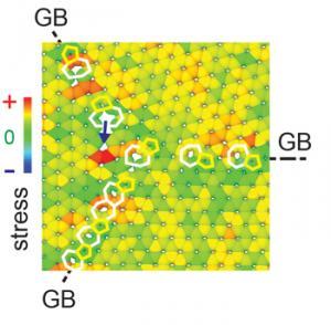 3つのグラフェン・ドメインが接合する部位のシミュレーション。粒界(GB)に生じた七員環に張力が集中する (Credit Rice University