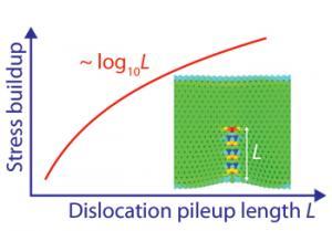 有限長の粒界における転位堆積の長さとストレス蓄積の関係 (Credit Rice University
