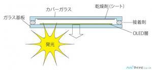 3 ボトムエミッション構造