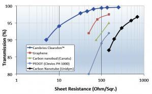 右は、ClearOhm、グラフェン、カーボンナノチューブなど、ITOの代替材料の特性を比較したもの。青いグラフがClearOhmだが、他の材料に比べて表面抵抗(横軸:Sheet Resistance)が低く、光の透過率(縦軸:Transmission)が高い(クリックで拡大)。 出典:Cambrios Technologies