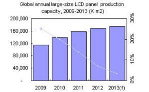 これまで透明電極の需要をけん引してきた液晶ディスプレイ市場は、成長が鈍化している(左)。
