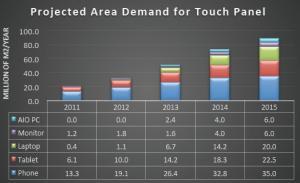 代わって、大幅に伸びると予測されているのがタッチパネル市場だ(クリックで拡大)。 出典:Cambrios Technologies
