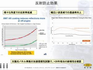右側の図は反射防止効果を示す反射率と透過率の特性である